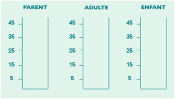 evaluer le test PAE - Livre la PNL avec vos enfants - macroeditions.com
