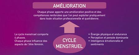 menstruation et amelioration santés
