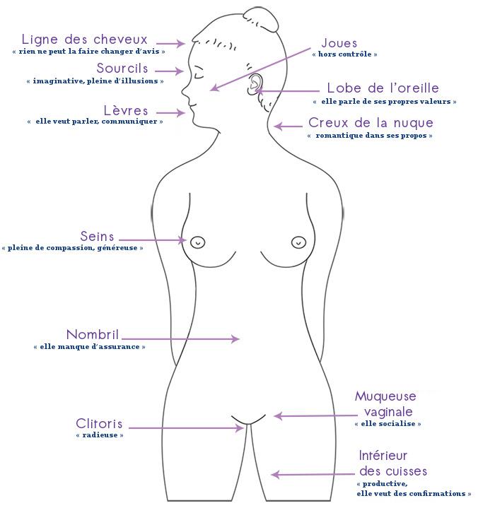 Les onze points de lune de la femme