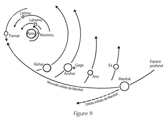orbite nibiru - cosmogenese sitchin